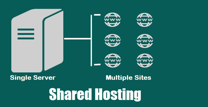 Shared Hosting Kise Kahte hain [Beginners Guide]