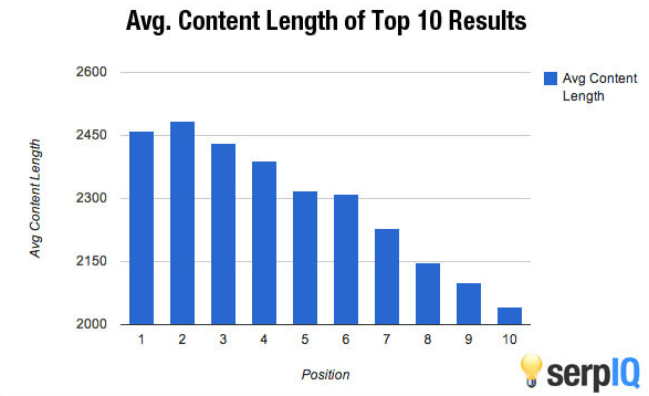 article length chart