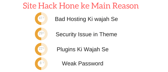 reason wordpress hack