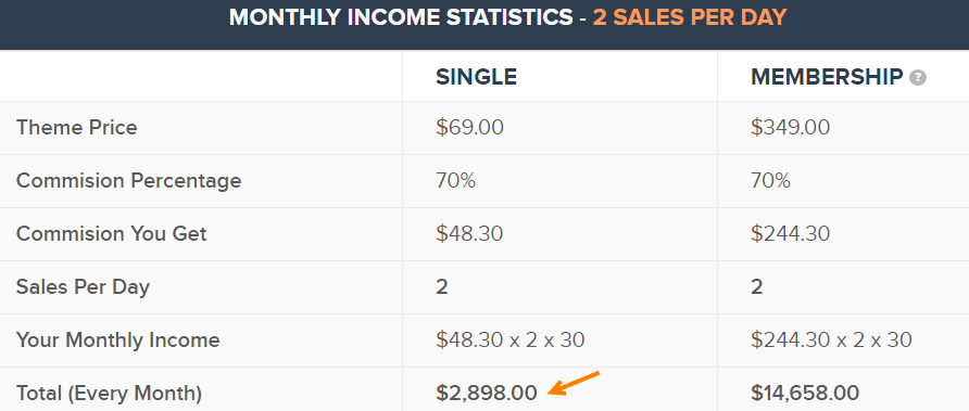 Mythemeshop affiliate calculation